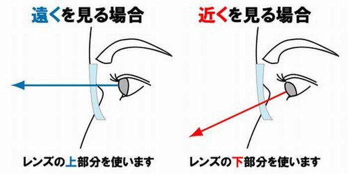調節力サポートレンズ 視線の使い方