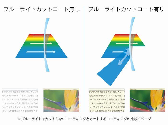 ブルーライトカットコーティング ブルーライトカット見え方比較