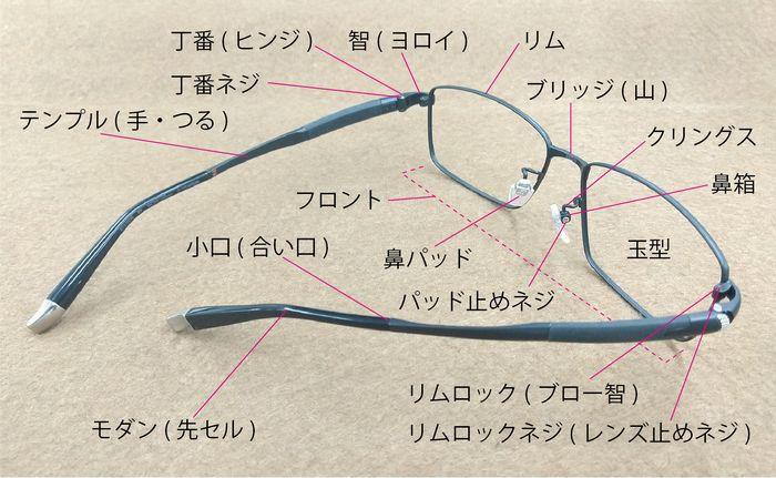 メガネフレーム 各部の名称