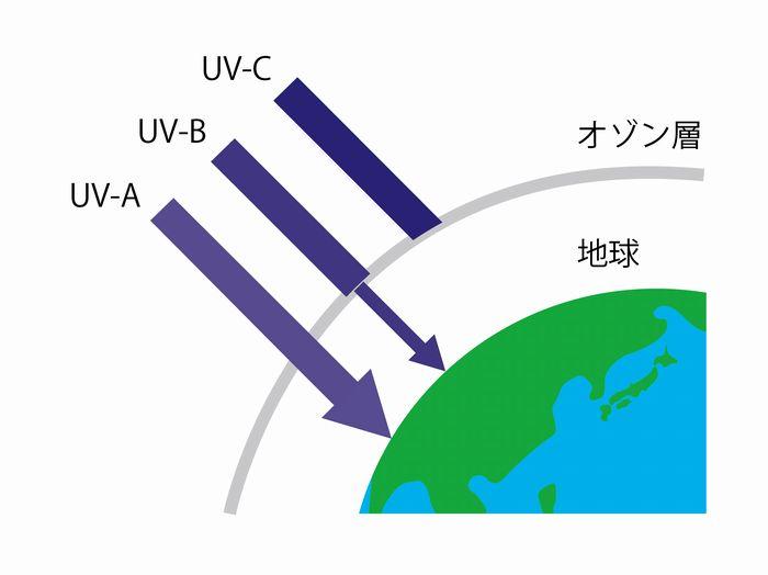 紫外線 UV-A UV-B UV-C