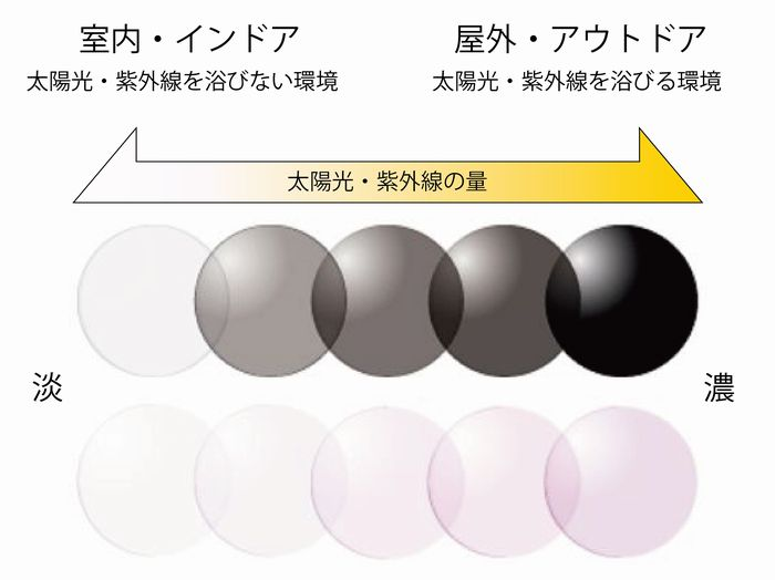 調光レンズの色変化