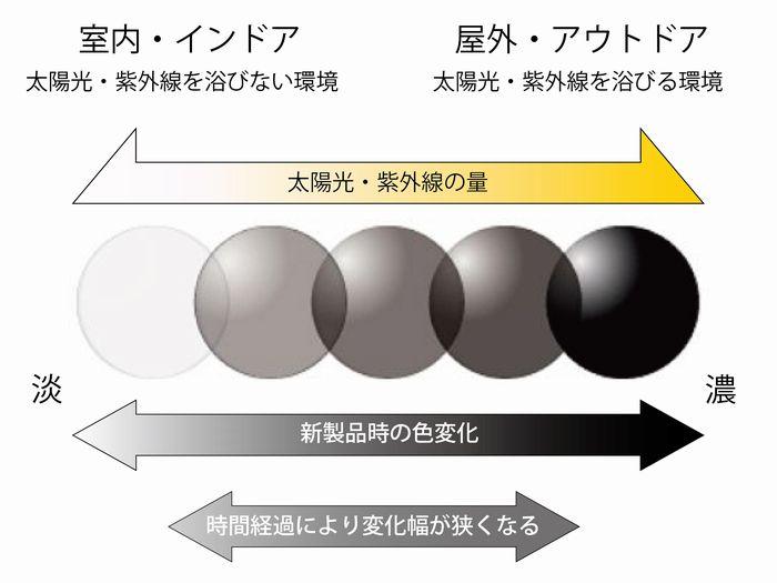 調光レンズ 経年変化イメージ