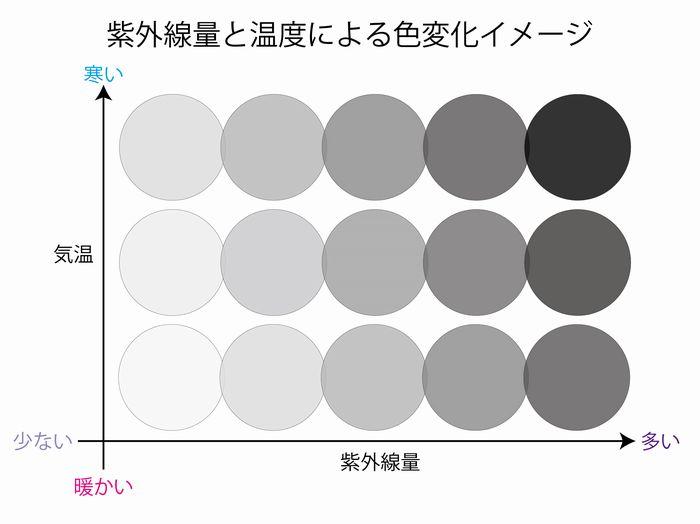 調光レンズ 紫外線と気温による濃度変化例