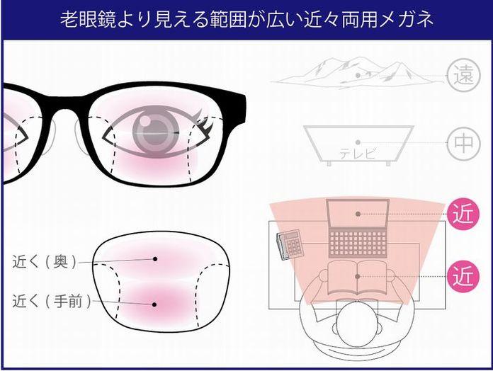 老眼 疲れ目 老眼チェック 老眼の対処方法 近々両用の設計イメージ