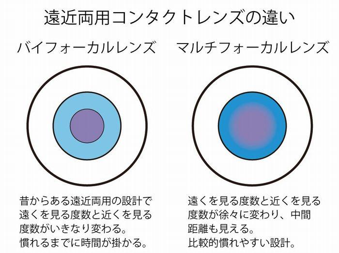 老眼 疲れ目 老眼チェック 老眼の対処方法 遠近コンタクトの設計イメージ