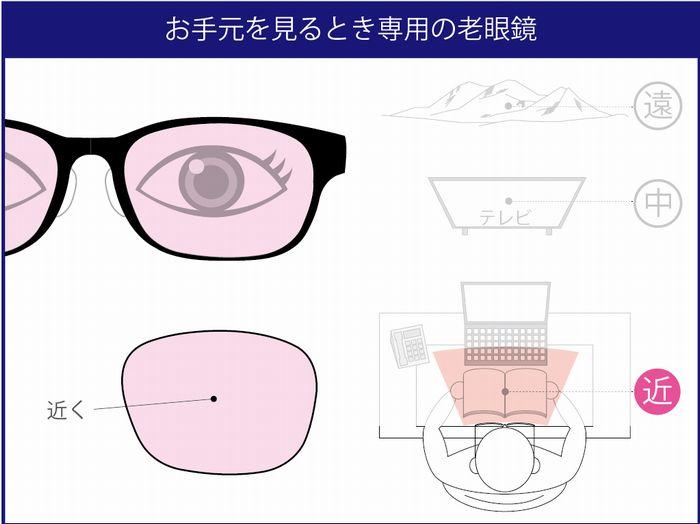 老眼 疲れ目 老眼チェック 老眼の対処方法 老眼鏡の設計