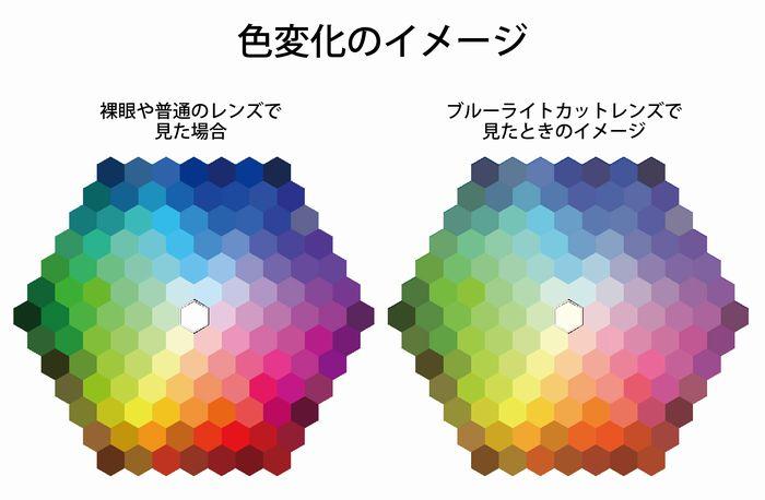 ブルーライトカットレンズによる色の変化イメージ
