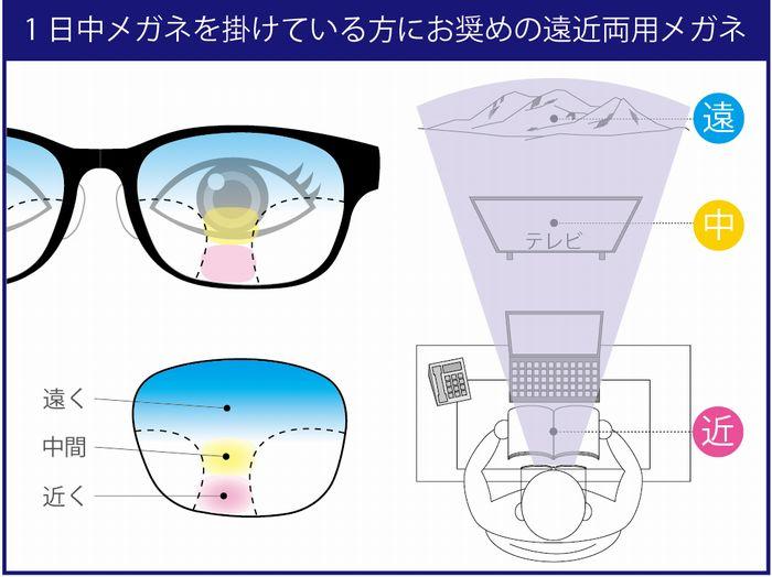老眼 疲れ目 老眼チェック 老眼の対処方法 遠近両用の設計