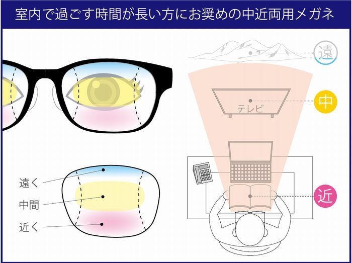 老眼 疲れ目 老眼チェック 老眼の対処方法 中近両用の設計イメージ