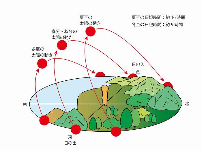 太陽の軌道 自転軸の傾き 季節別