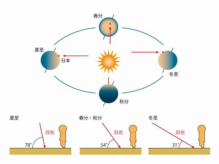 太陽の公転と自転軸の傾き 太陽の入射角